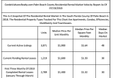 Landlords Ask $1.64 PSF For Palm Beach County Rental Properties Listed For Lease At Start Of Summer Buying Season