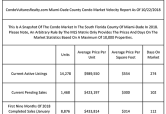 Nearly 15-Month Supply Of Condos For Sale In Miami-Dade County Before Start Of Winter Buying Season