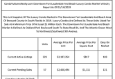Downtown Fort Lauderdale And Beach Luxury Market Faces 17-Month Supply Of Condos For Sale During Winter Buying Season
